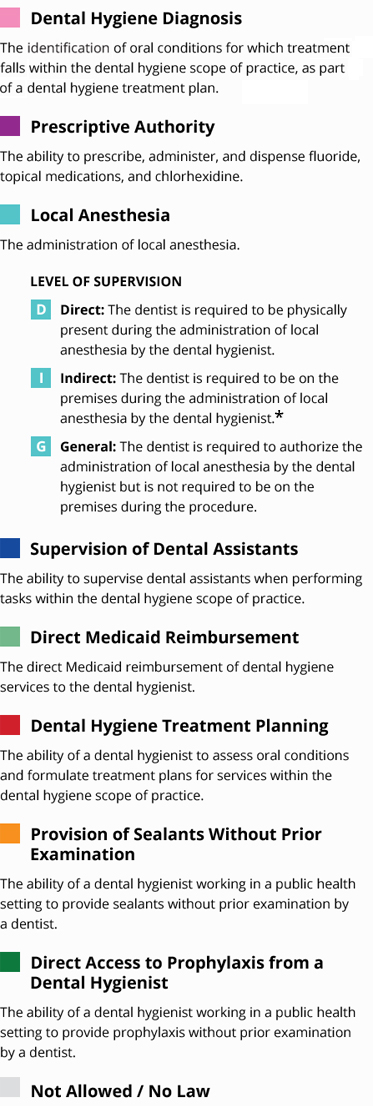 Variation in Dental Hygiene Scope of Practice by State
